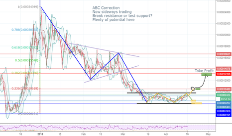 ADXBTC: ADX Idea - Up or down? Look at the channel