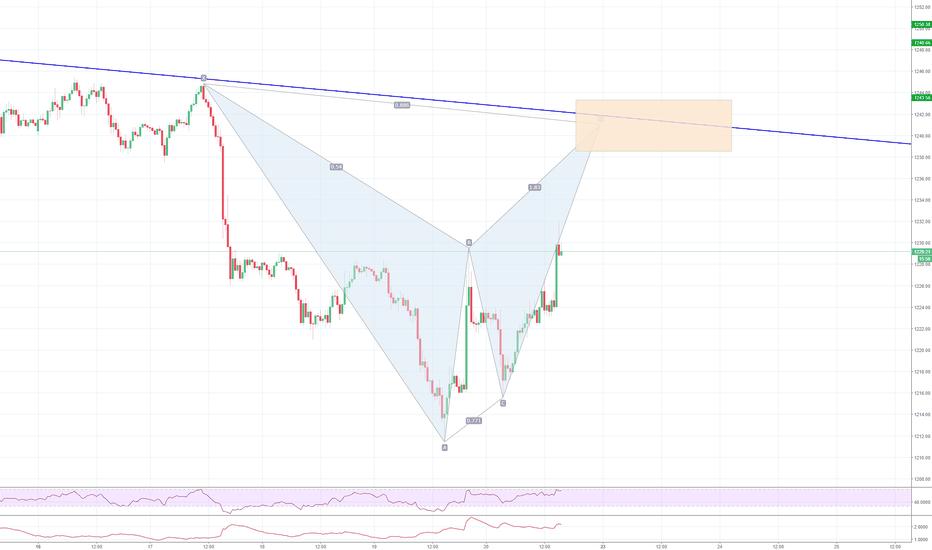XAUUSD: XAUUSD, 30min, potential Bat pattern