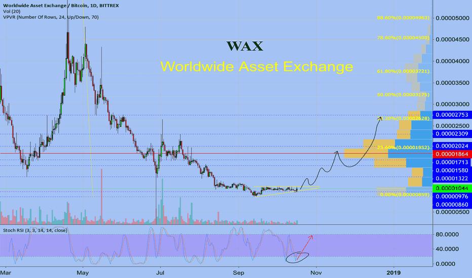WAXBTC: WAX