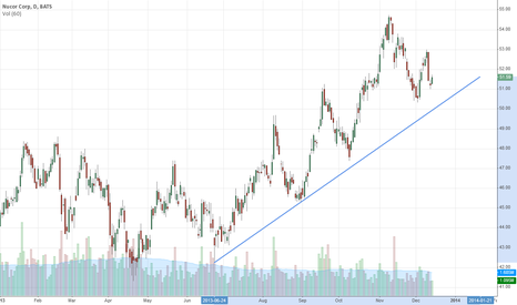 NUE: Trending nicely since June. Don't fight it