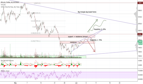 BTCUSD: Bitcoin next possibilities
