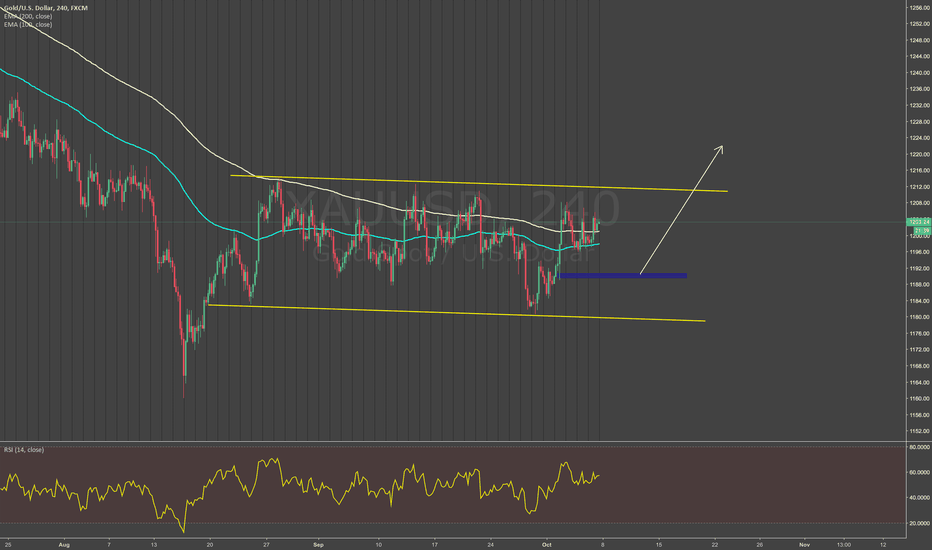 XAUUSD: time to fly