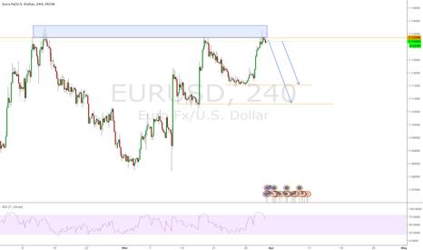 EURUSD: EURUSD Double / Tripple Top 4hr