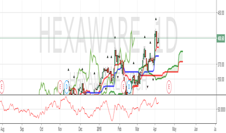 HEXAWARE: SHORT TERM PICK : HEXAWARE