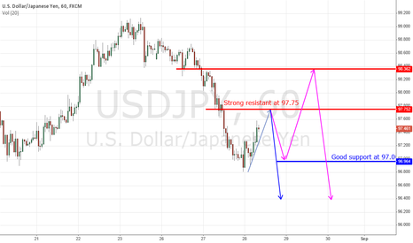 USDJPY: $USDJPY prepare to go up