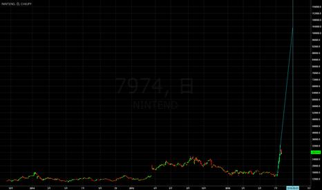 7974: 任天堂 短期10万円