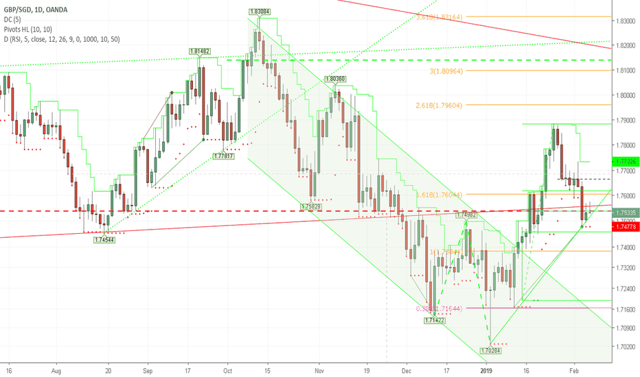 GBPSGD: Correction Done