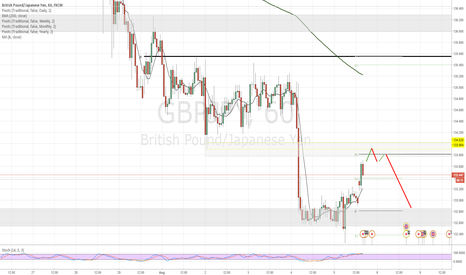GBPJPY: GBP/JPY Short at technical confluence