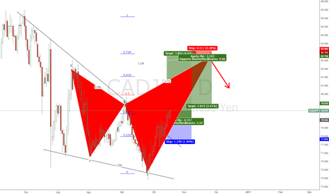 CADJPY: CAD/JPY Pending Anti Gartley