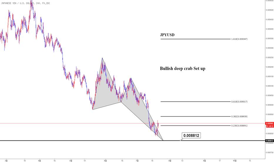 JPYUSD: JPY/USD 중기적 매수 전략