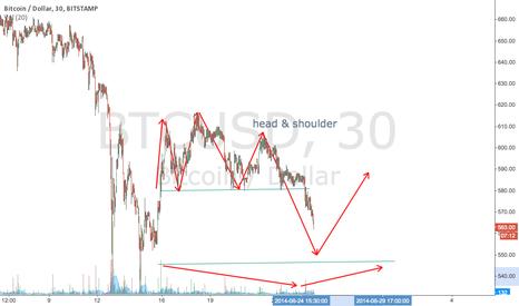 BTCUSD: bitcoin 6.25
