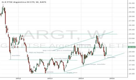 ARGT: merval argentina, buena opcion para el mediano plazo