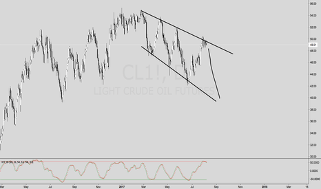 CL1!: STUDY ON OIL