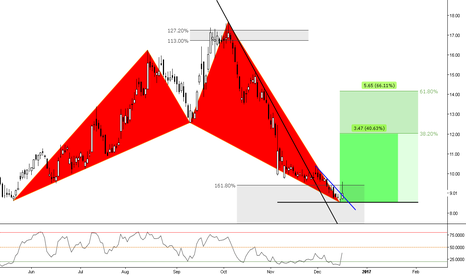 GPRO: (Daily) GoPro Within a Bullish Shark Territory