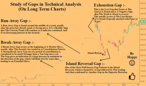 MEDICAMEQ: Study of Gaps in Technical Analysis {On Long Term Charts}
