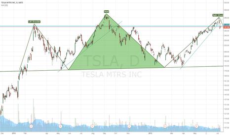 TSLA: TSLA possible H+S