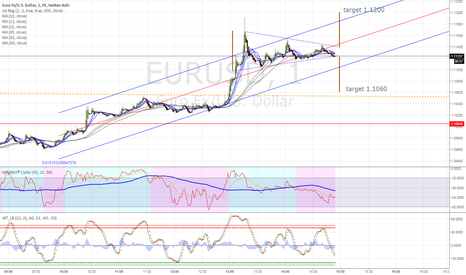 EURUSD: 60 pips up or down? Retracement is more possible