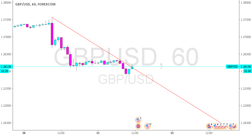 GBPUSD - no break out of the trendline...