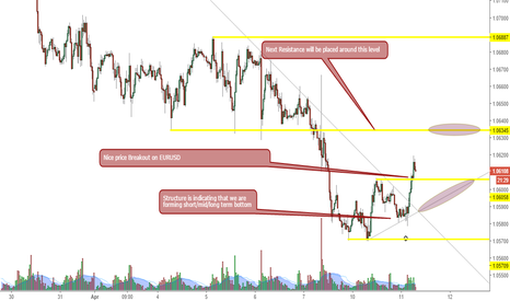 EURUSD: EURUSD price structure analysis for two weeks