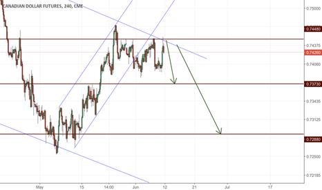 D61!: Canadian dollar index