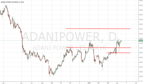 ADANIPOWER: Adani Power Ltd - Technical Analysis - 4/19/2016