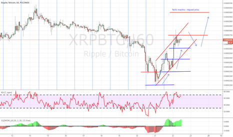 XRPBTC: Entrada corta para Riple