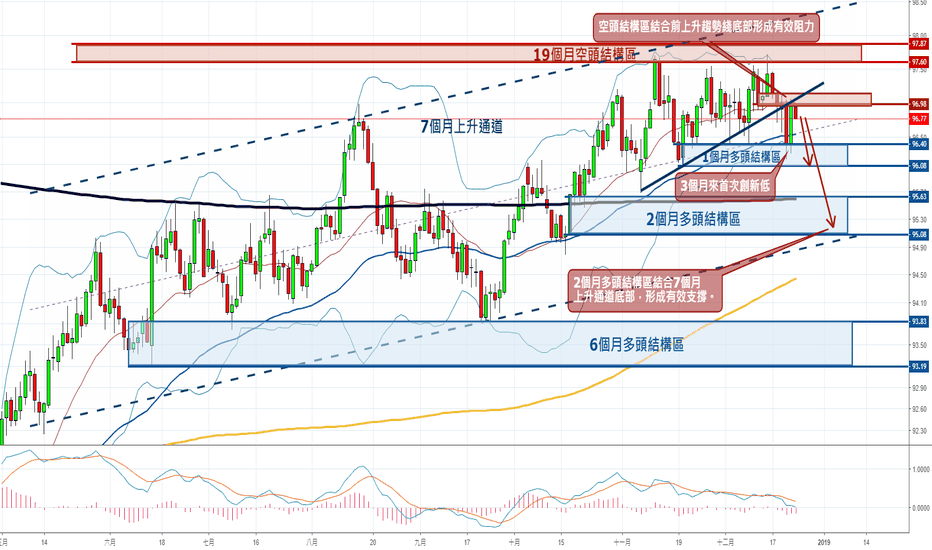 DXY: 美元:每周分析12月24-28