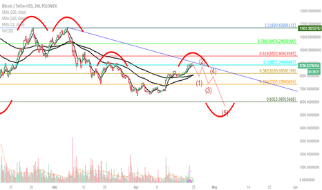 BTCUSDT: BTC MANY DOUBLES HERE !