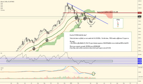 BTCUSD: BTCUSD 3D - is the 55 EMA playing ball this time?