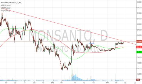 MONSANTO: Monsanto - Trendline BO