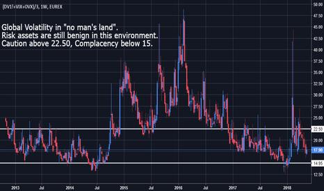 (DV1!+VIX+OVX)/3: Global Volatility Monitor
