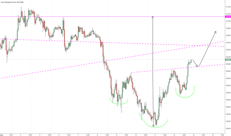 EURJPY: Possible hourly inverted H&S Triggered