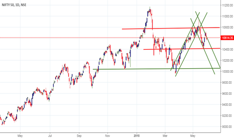 NIFTY: Nifty analysis -as per Daily chart