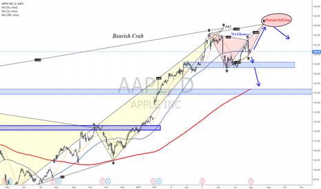 AAPL: Pre-Earnings analysis