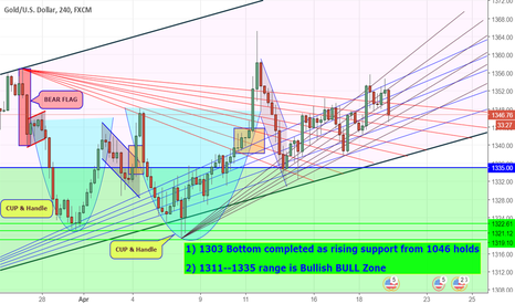XAUUSD: GOLD : Updates on further Upside expected.