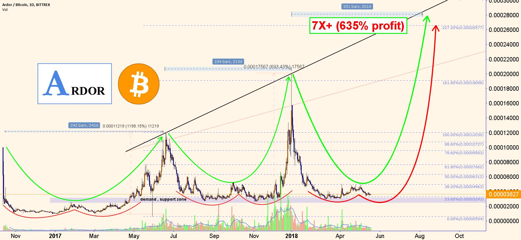ARDOR:  600%+ potential , next cycle in BTC!