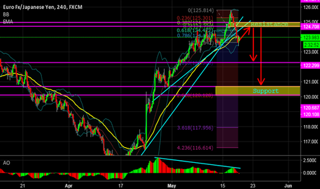 EURJPY: EURJPY 4H ABOUT TO GO DOWN!