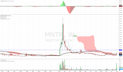 MNTR: MNTR Getting ready to Rumble!!!