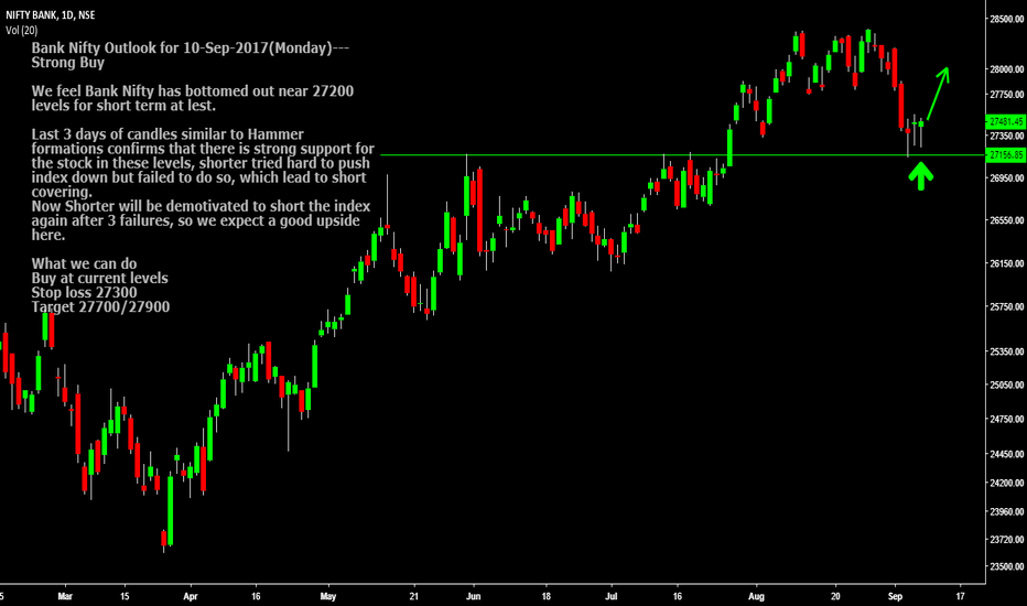 BANKNIFTY: Bank Nifty Outlook for 10-09-2018--Strong Buy