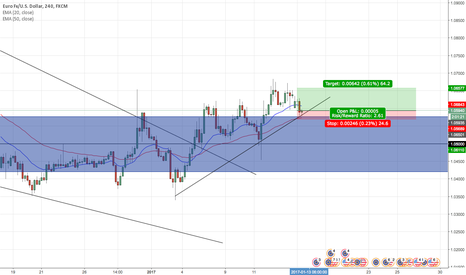 EURUSD: EUR/USD LONG - Bounce off Trendline/Bounce off Monthly Support