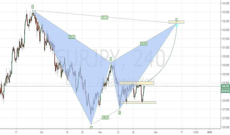 EURJPY: Bearish Bat on Eur/Jpy H4.