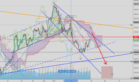 XAUUSD: Gold - Forming ABC Correction