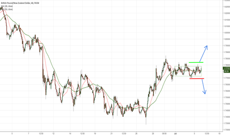 GBPNZD: GBPNZD Going old fashion breakout