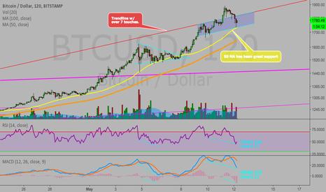 BTCUSD: BTC/USD ready for the next leg up to $2283?