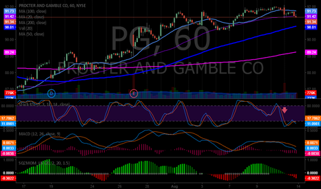PG: PG intra trading sell signal?