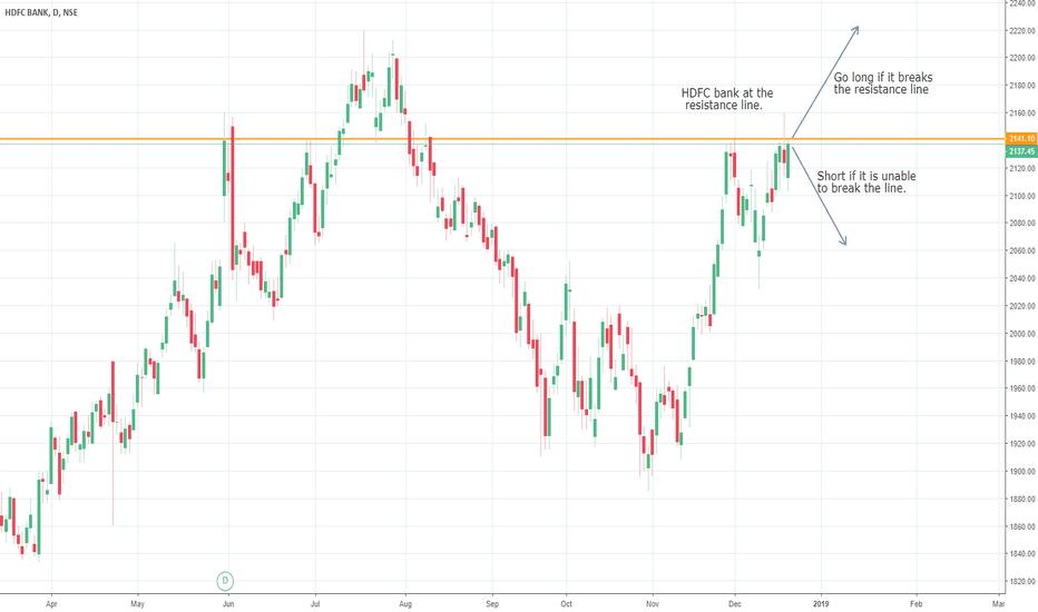 HDFCBANK: HDFC bank at resistance line