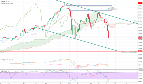 SPX: SP500 daily, une belle cible