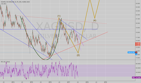 XAGUSD: Silver: There is a hole in the floor...
