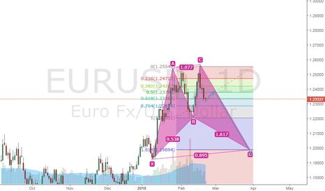 EURUSD: euro vs usd buy level 1.20000