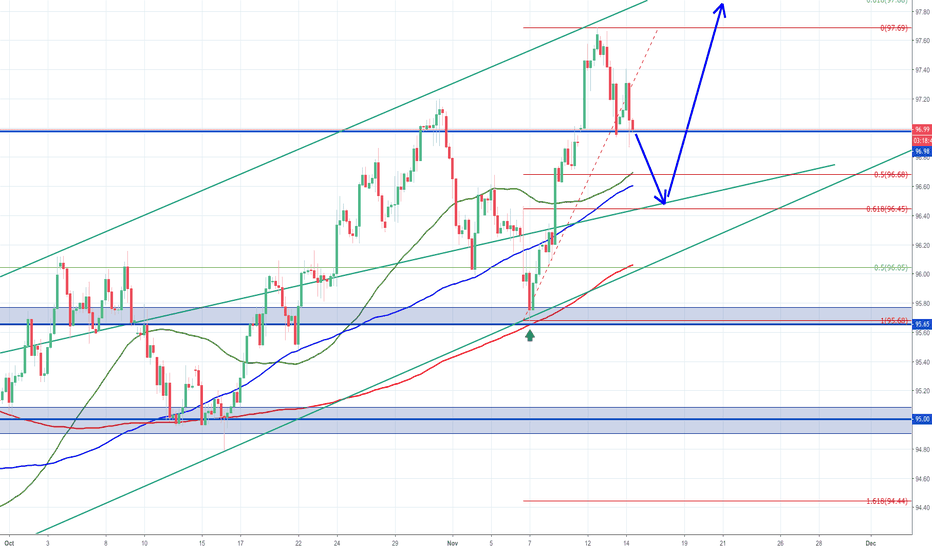 DXY: $DXY - US Dollar Update - down and up again